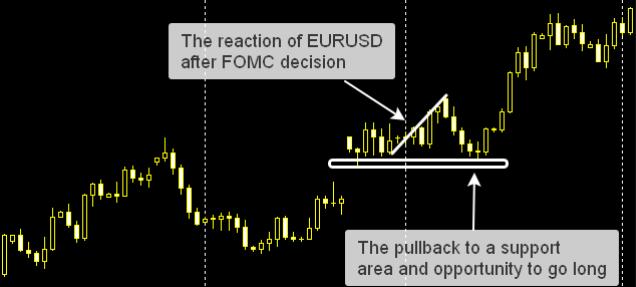 FOMC新闻发布后外汇交易策略